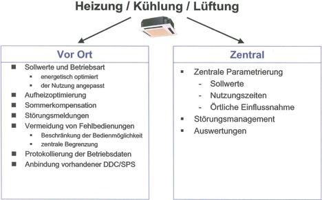 Steuerungsmöglichkeiten Energiesparkonzept 1