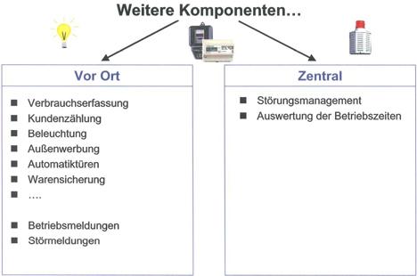 Steuerungsmöglichkeiten Energiesparkonzept 2