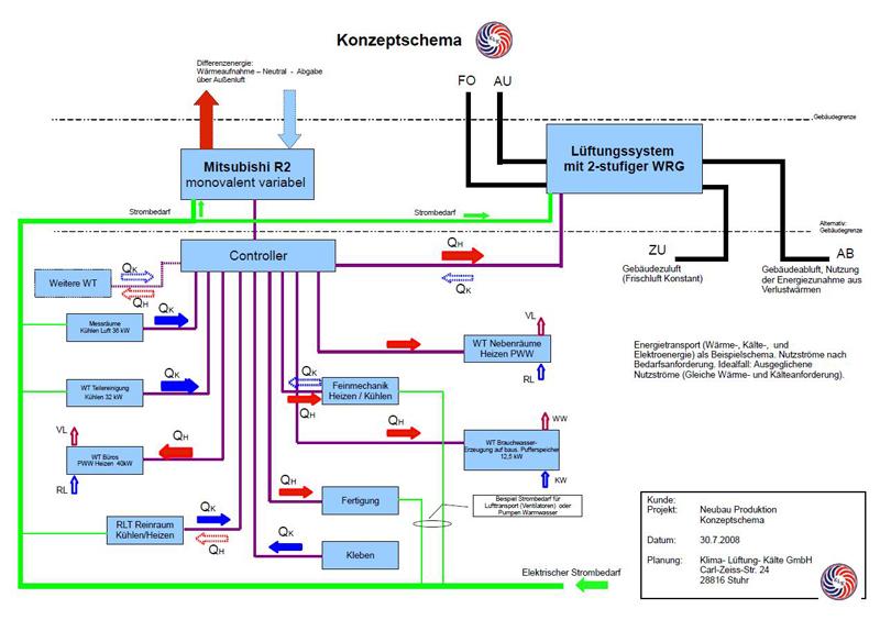Systemschema Energiesparkonzep jce